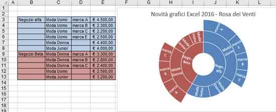 Il Corso Excel Lucca ti permetterà di comprendere come utilizzare al meglio i grafici per la rappresentazione dei dati
