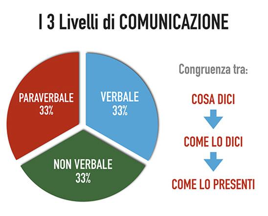 Corso PNL Verona: ecco cosa imparerai durante il corso - screenshot 1